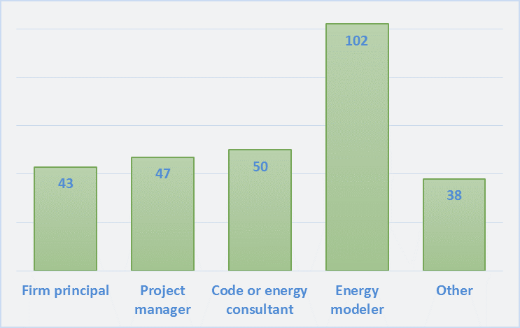 Energy Modeling | The Building Codes Assistance Project