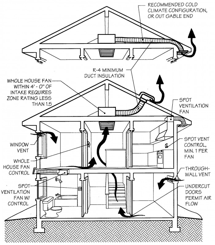 Make Up Air System Residential